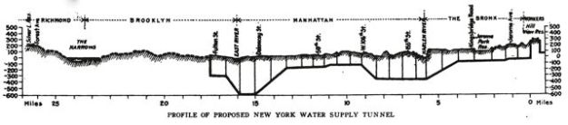 Proposed Tunnel Profile