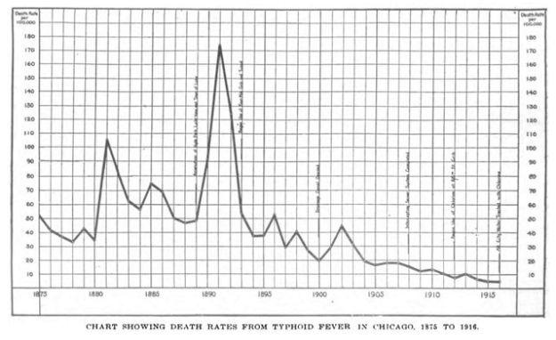 0209 Chicago Typhoid death rate decline