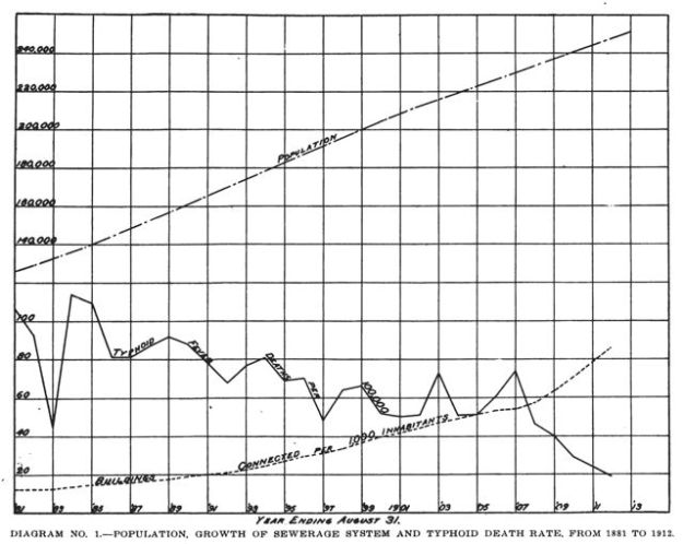 Typhoid Fever Death Rate and Sewer Construction in Louisville, KY