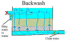 Filter Backwash Process